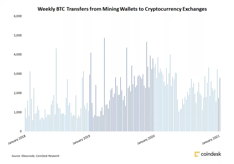 Weekly BTC transfers from Mining Wallets to Cryptocurrency Exchanges